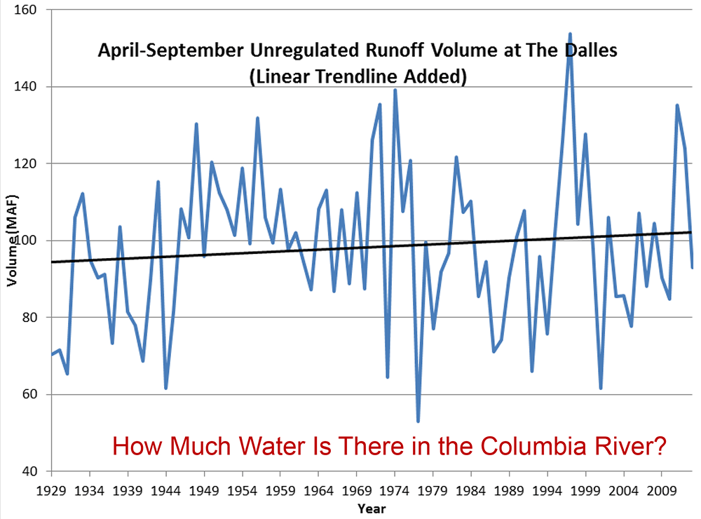 How much water is there in the Columbia River?